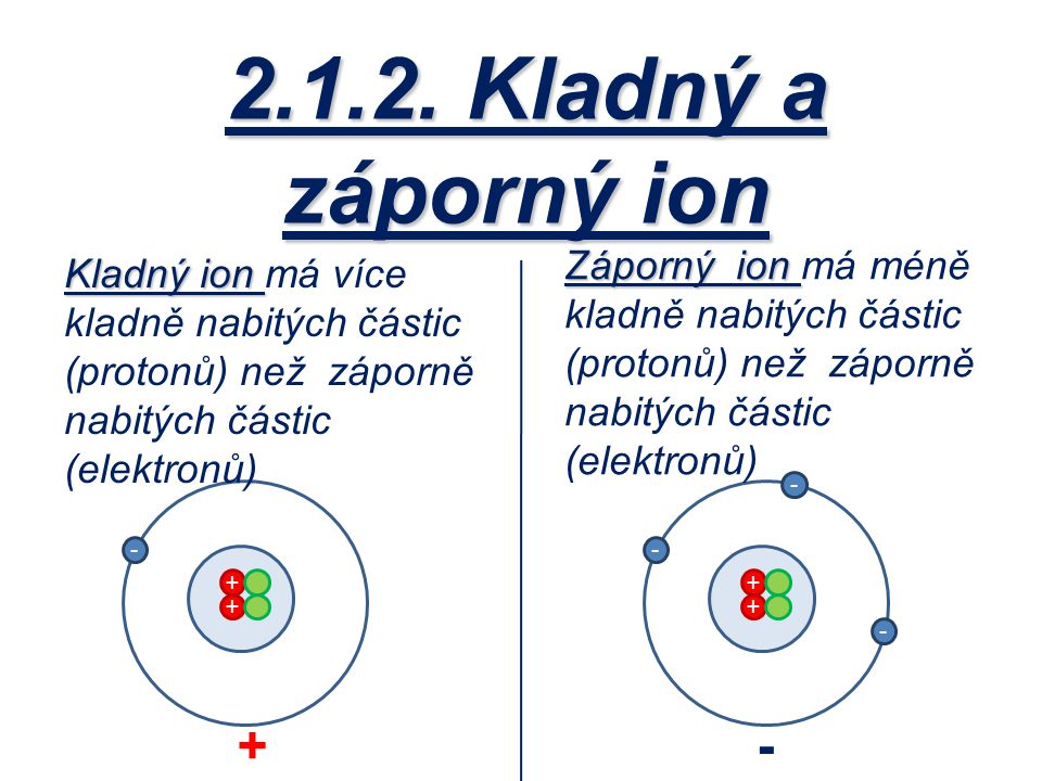 2.1.2. Kladný a záporný ion Záporný ion má méně kladně nabitých částic (protonů) než záporně nabitých částic (elektronů)