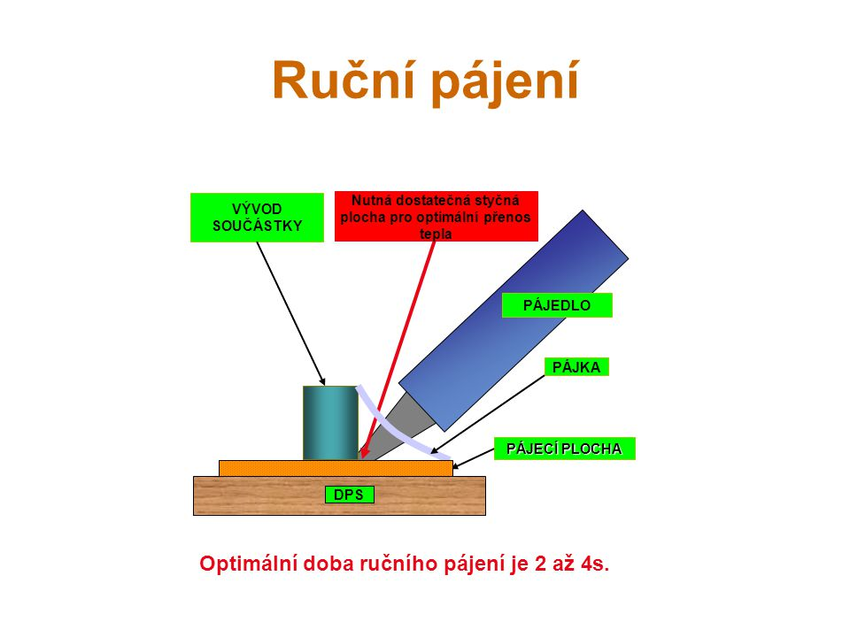 Nutná dostatečná styčná plocha pro optimální přenos tepla