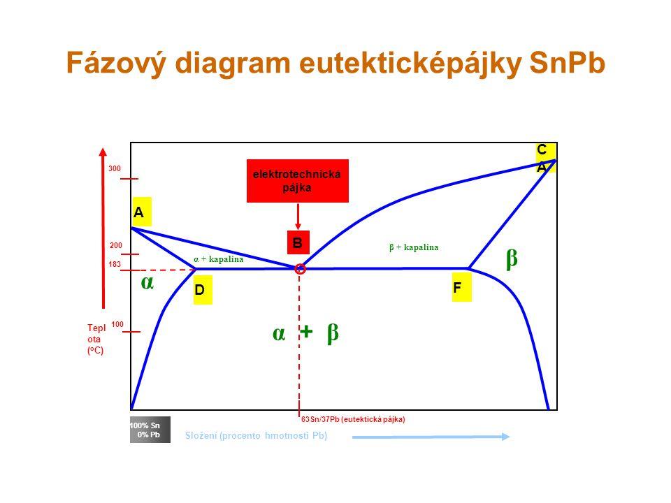 Fázový diagram eutekticképájky SnPb