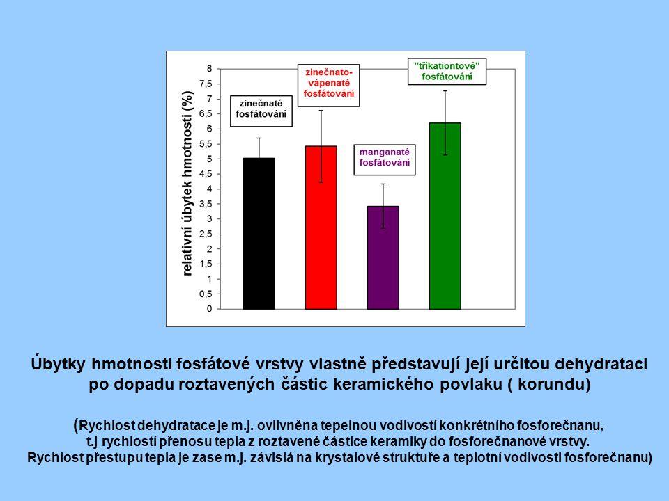 po dopadu roztavených částic keramického povlaku ( korundu)