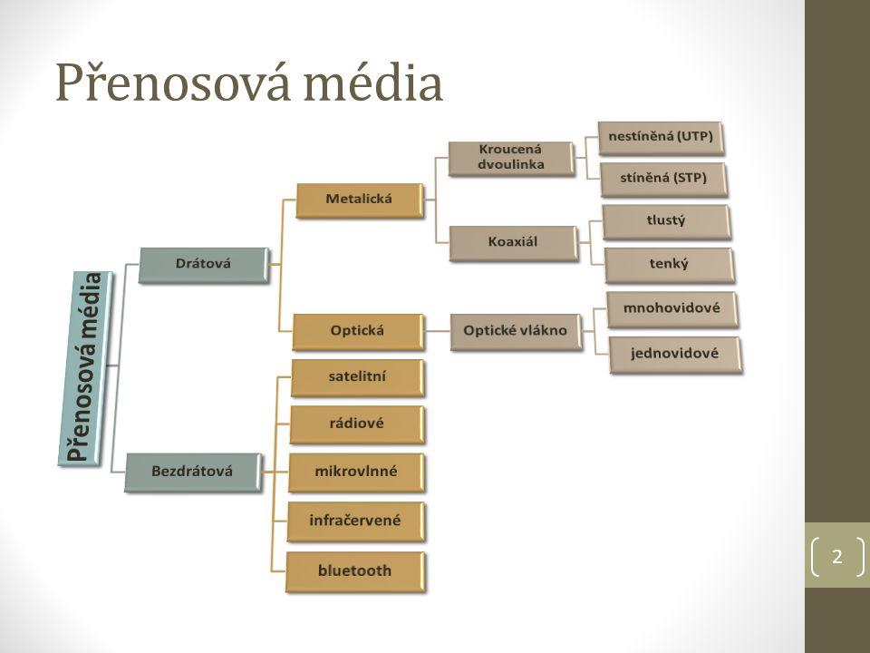 Přenosová média Přenosová média Drátová Metalická Kroucená dvoulinka