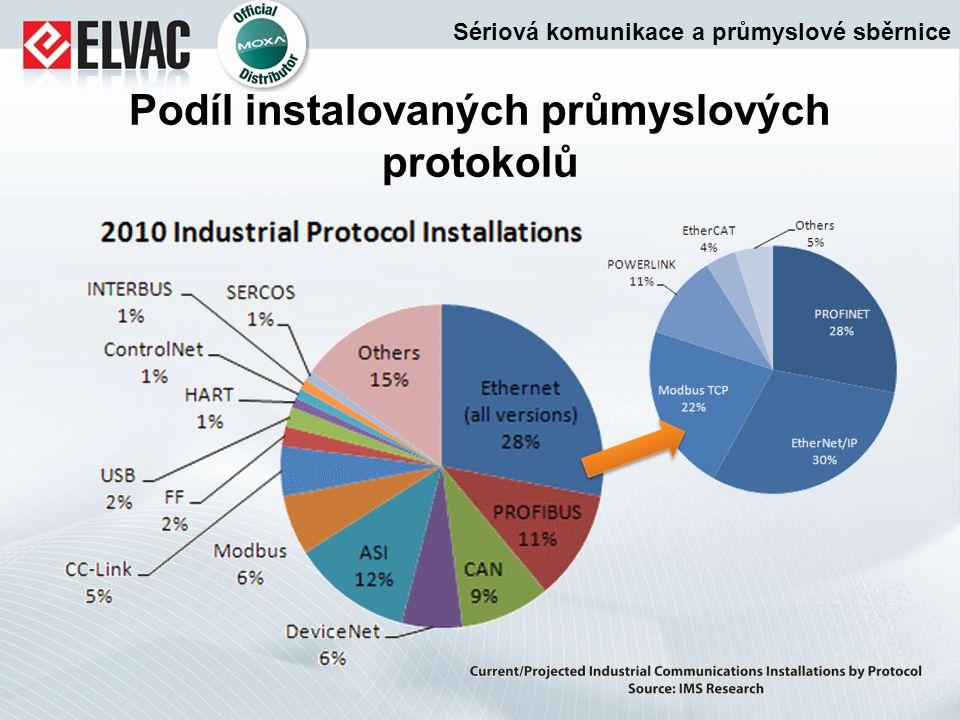 Podíl instalovaných průmyslových protokolů
