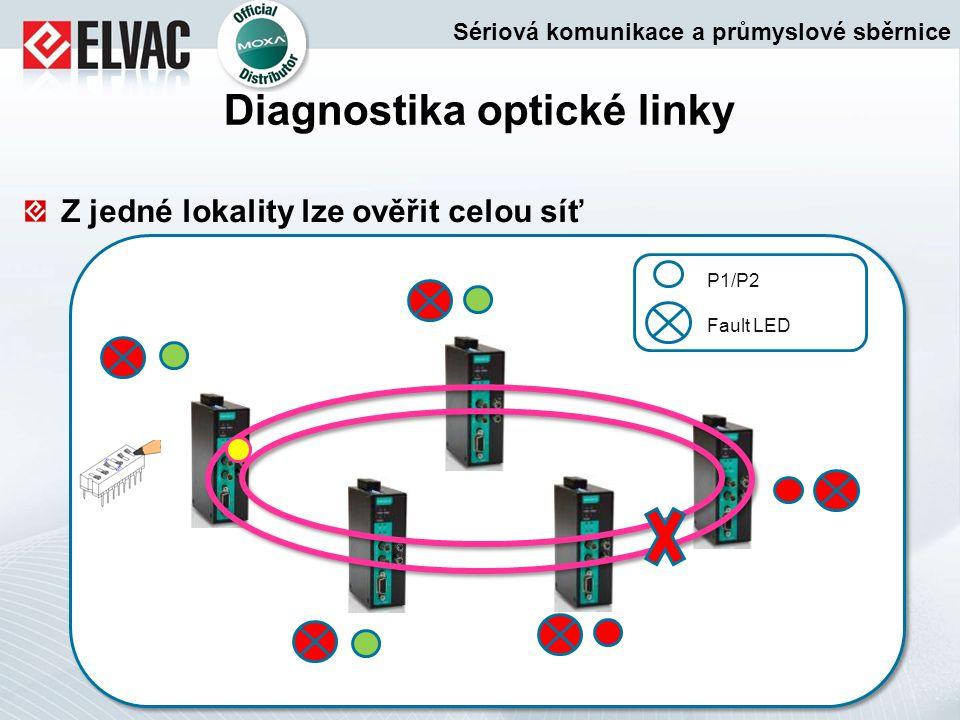 Diagnostika optické linky