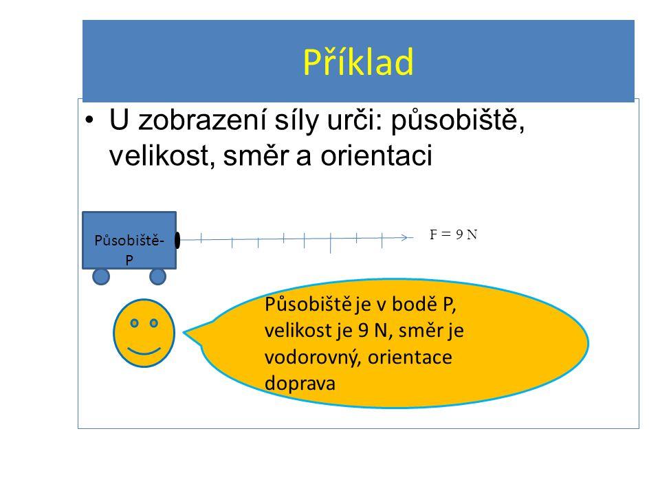 Příklad U zobrazení síly urči: působiště, velikost, směr a orientaci