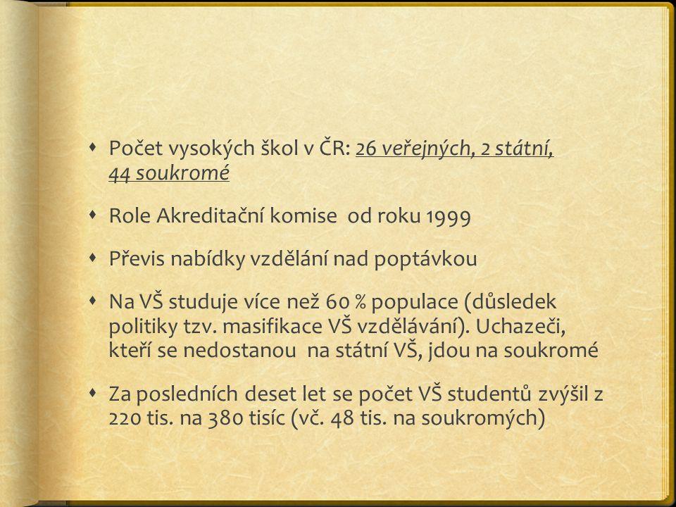 Počet vysokých škol v ČR: 26 veřejných, 2 státní, 44 soukromé