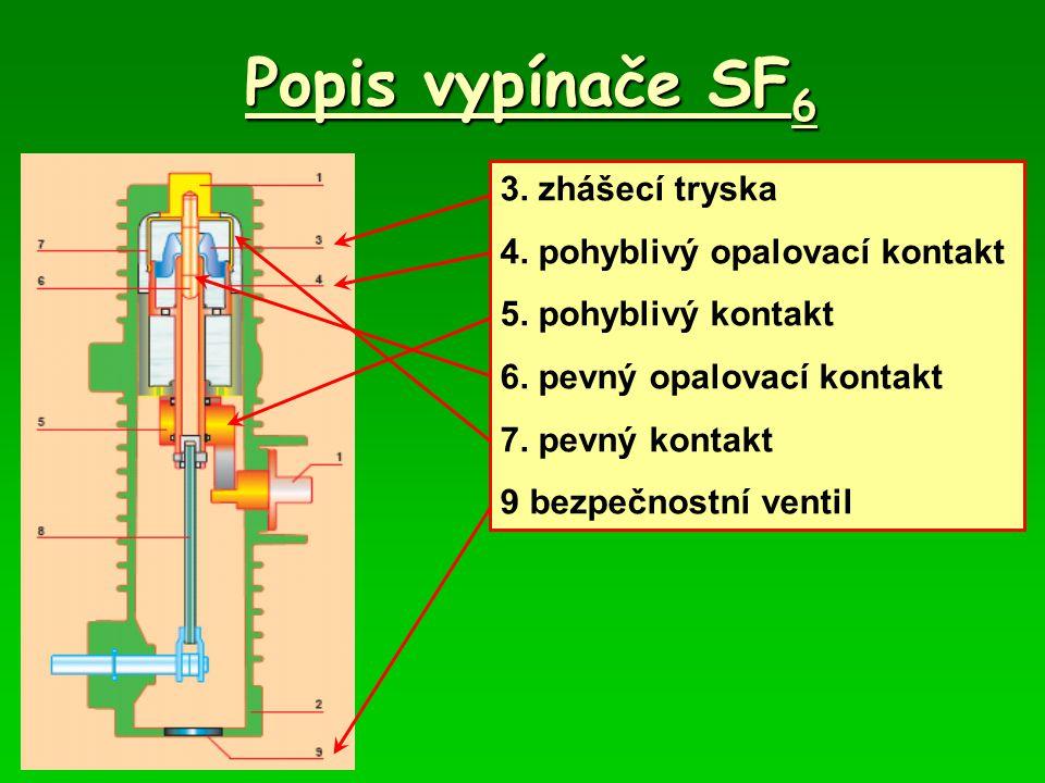 Popis vypínače SF6 3. zhášecí tryska 4. pohyblivý opalovací kontakt