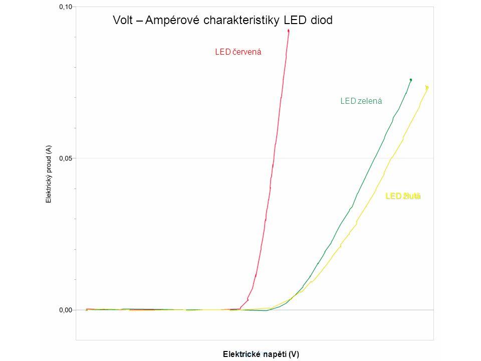 Volt – Ampérové charakteristiky LED diod