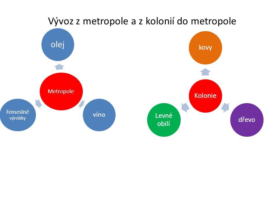 Vývoz z metropole a z kolonií do metropole