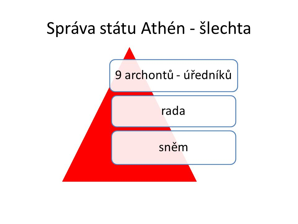Správa státu Athén - šlechta