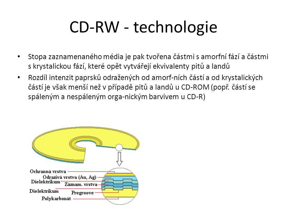 CD-RW - technologie