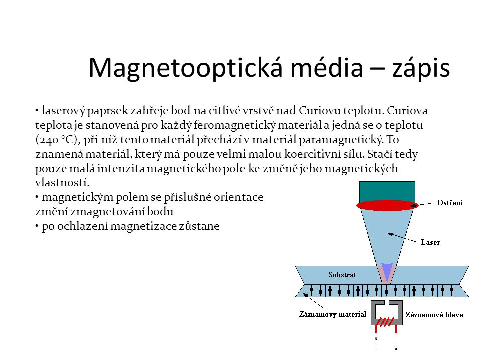Magnetooptická média – zápis