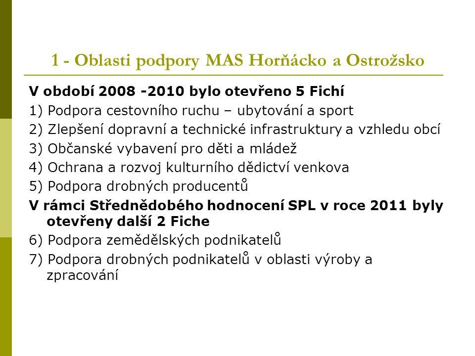 1 - Oblasti podpory MAS Horňácko a Ostrožsko