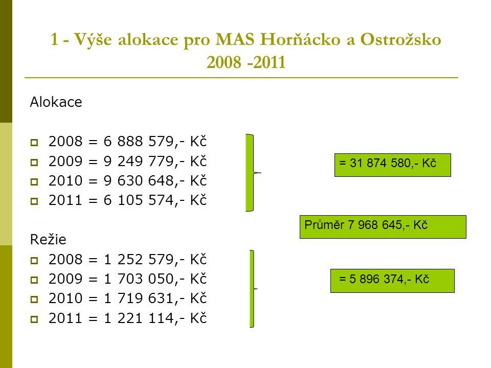 1 - Výše alokace pro MAS Horňácko a Ostrožsko 2008 -2011