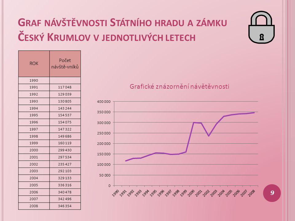 Graf návštěvnosti Státního hradu a zámku Český Krumlov v jednotlivých letech