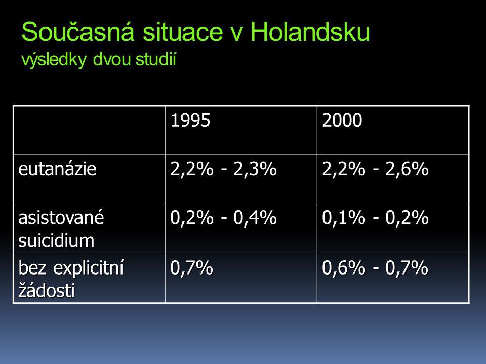 Současná situace v Holandsku výsledky dvou studií