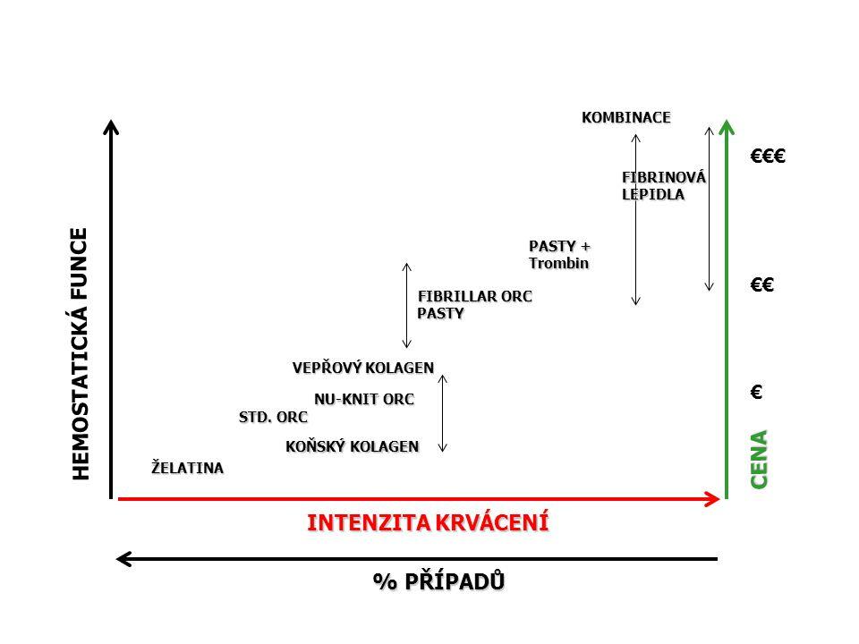 Vývoj Hemostatik HEMOSTATICKÁ FUNCE CENA INTENZITA KRVÁCENÍ % PŘÍPADŮ