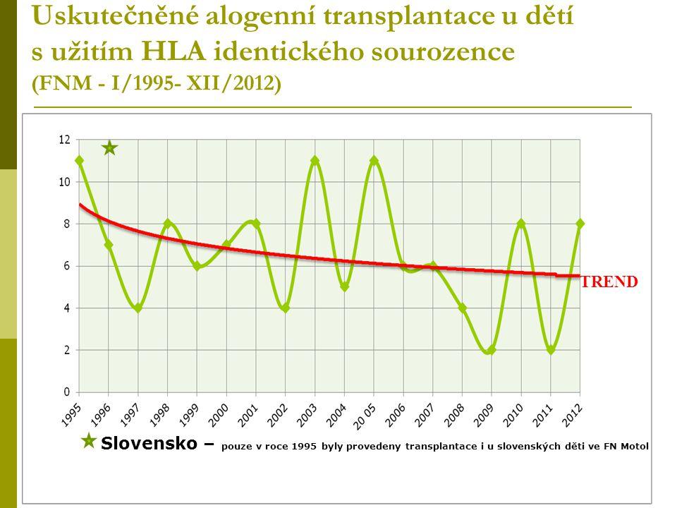 Uskutečněné alogenní transplantace u dětí s užitím HLA identického sourozence (FNM - I/1995- XII/2012)