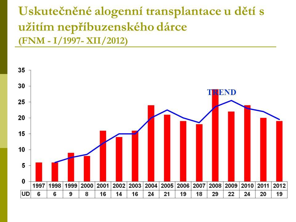 Uskutečněné alogenní transplantace u dětí s užitím nepříbuzenského dárce (FNM - I/1997- XII/2012)