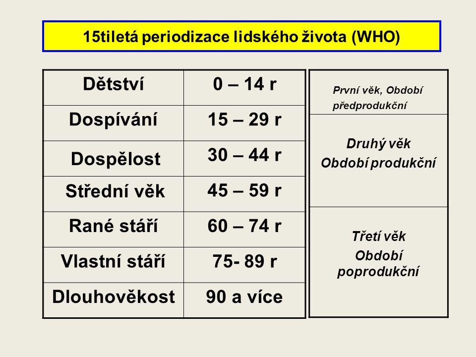 15tiletá periodizace lidského života (WHO)