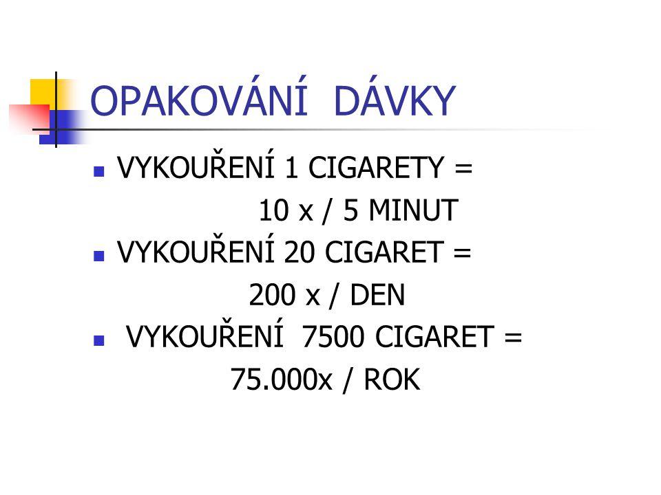 OPAKOVÁNÍ DÁVKY VYKOUŘENÍ 1 CIGARETY = 10 x / 5 MINUT