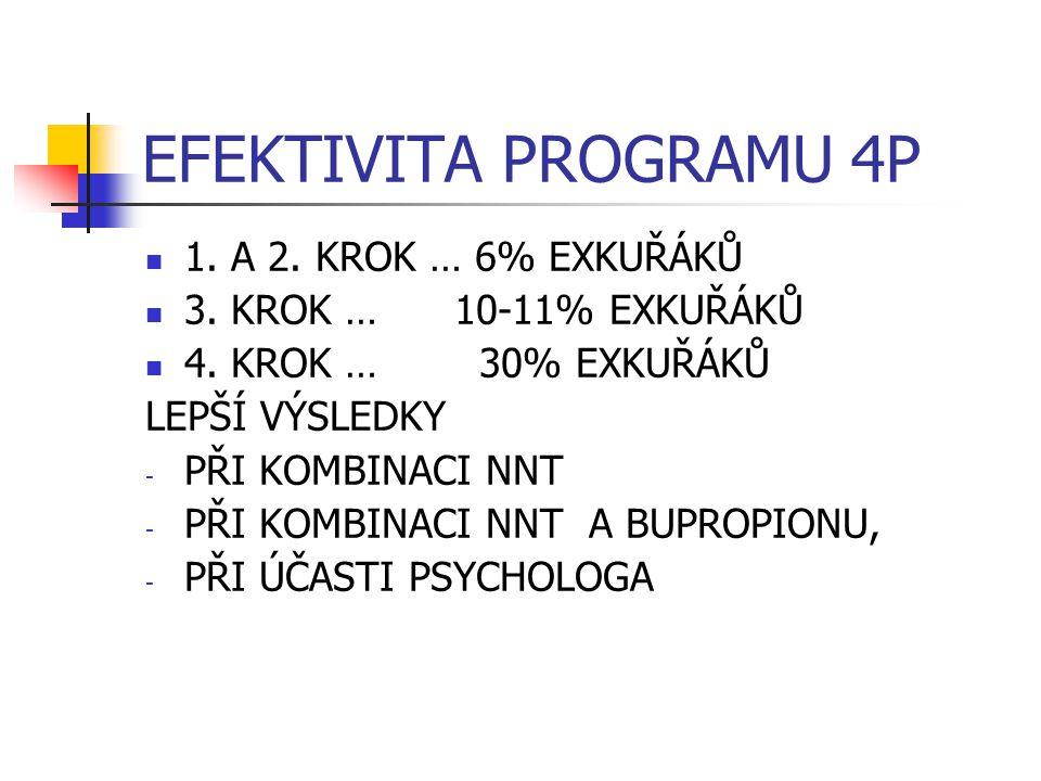 EFEKTIVITA PROGRAMU 4P 1. A 2. KROK … 6% EXKUŘÁKŮ