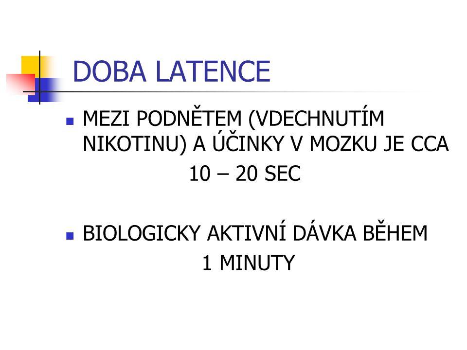 DOBA LATENCE MEZI PODNĚTEM (VDECHNUTÍM NIKOTINU) A ÚČINKY V MOZKU JE CCA. 10 – 20 SEC. BIOLOGICKY AKTIVNÍ DÁVKA BĚHEM.