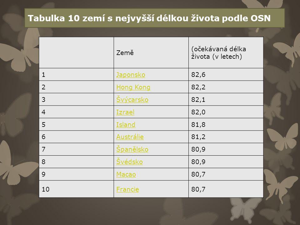 Tabulka 10 zemí s nejvyšší délkou života podle OSN