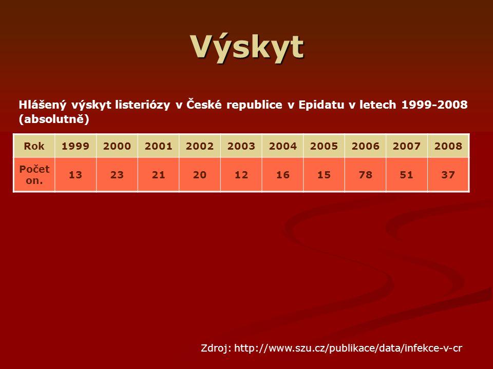 Výskyt Hlášený výskyt listeriózy v České republice v Epidatu v letech 1999-2008 (absolutně) Rok. 1999.