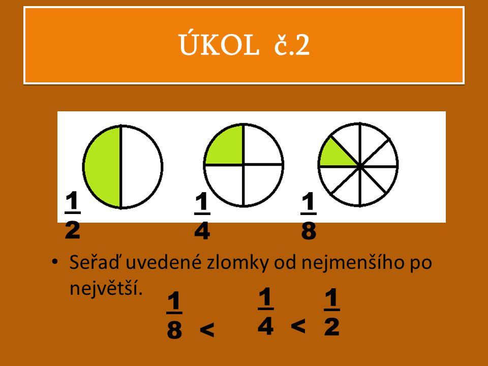 ÚKOL č.2 1 2 1 4 1 8 Seřaď uvedené zlomky od nejmenšího po největší. 1 4 < 1 2 1 8 <