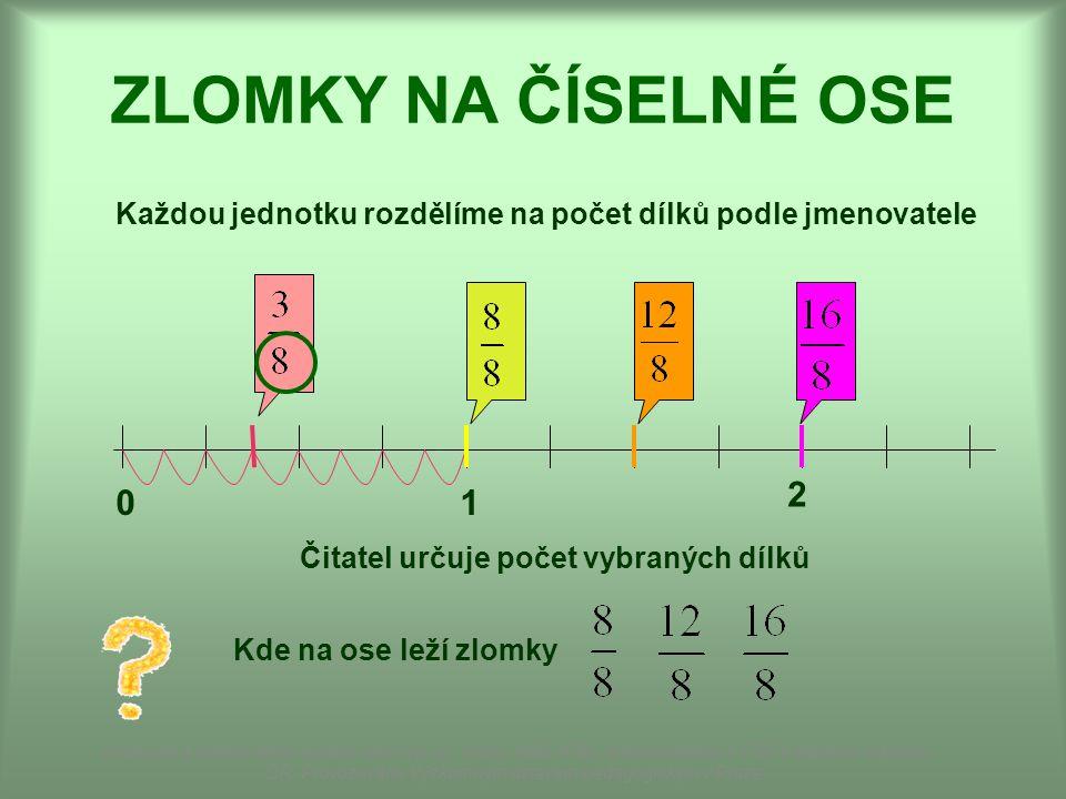ZLOMKY NA ČÍSELNÉ OSE Každou jednotku rozdělíme na počet dílků podle jmenovatele. 1. 2. Obrázek: vlastní kresba.