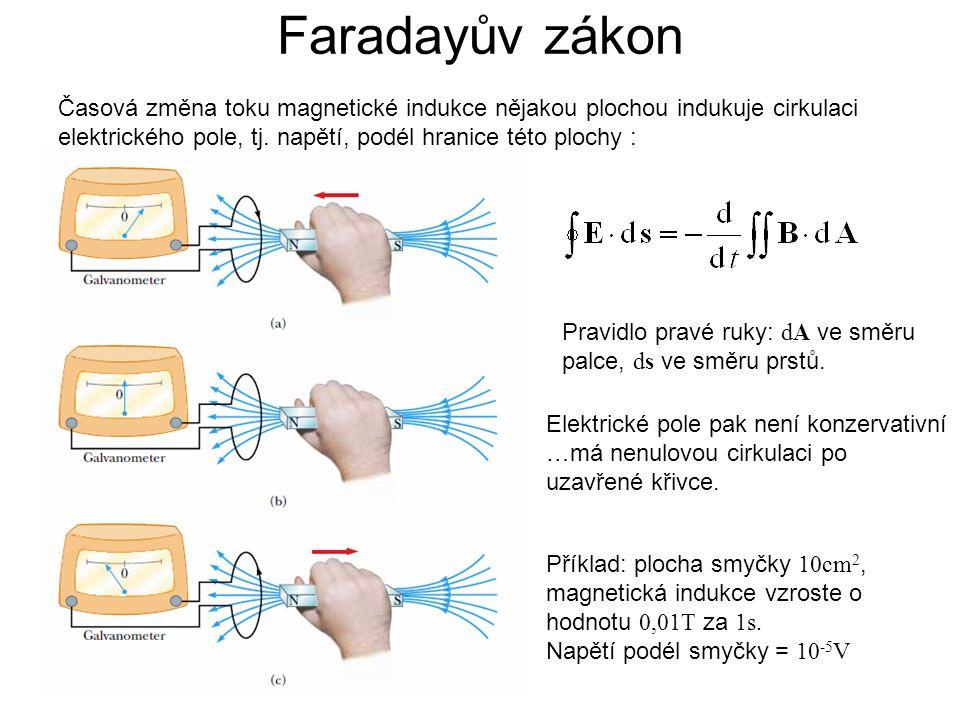 Faradayův zákon Časová změna toku magnetické indukce nějakou plochou indukuje cirkulaci elektrického pole, tj. napětí, podél hranice této plochy :