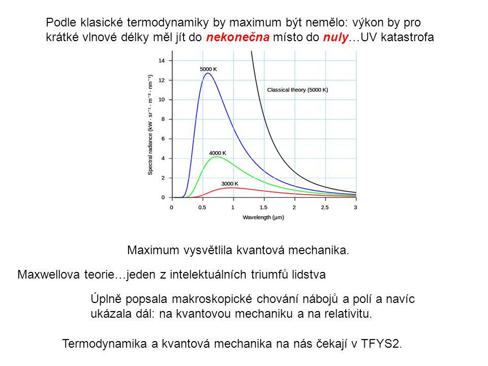 Podle klasické termodynamiky by maximum být nemělo: výkon by pro krátké vlnové délky měl jít do nekonečna místo do nuly…UV katastrofa