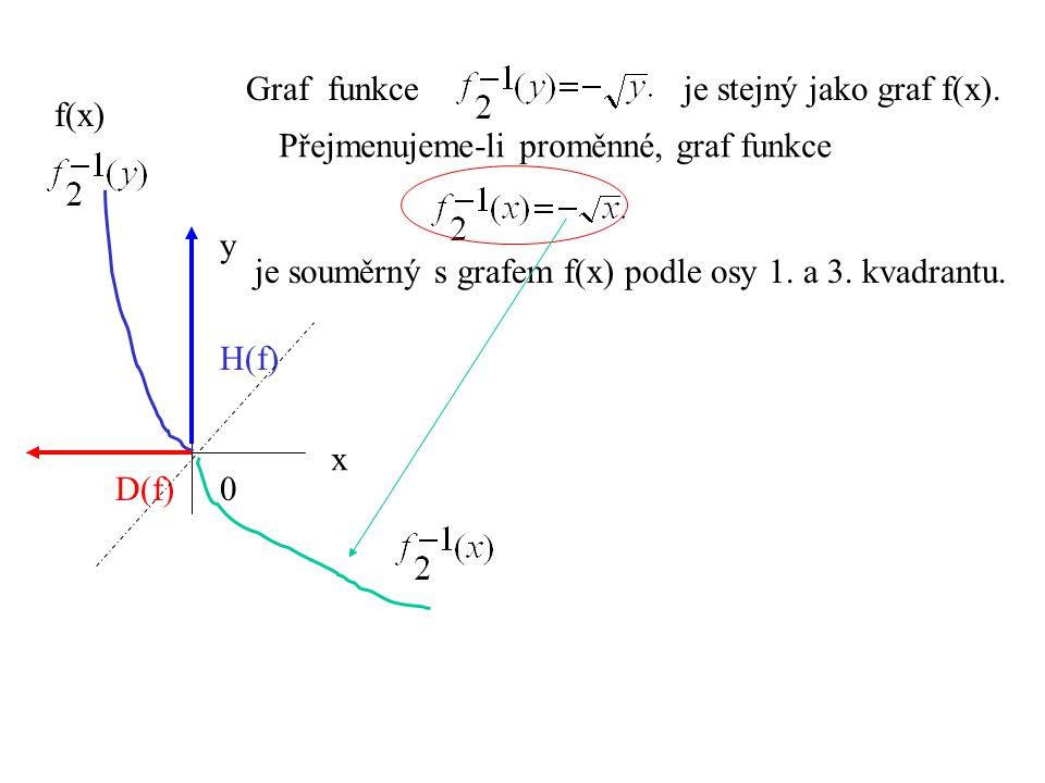 Graf funkce je stejný jako graf f(x).