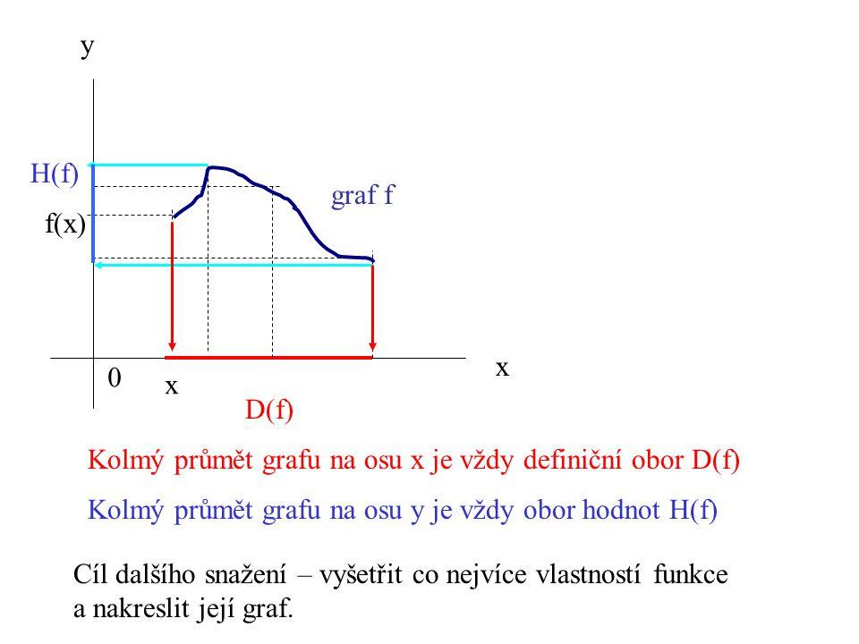 y H(f) graf f. f(x) x. x. D(f) Kolmý průmět grafu na osu x je vždy definiční obor D(f) Kolmý průmět grafu na osu y je vždy obor hodnot H(f)