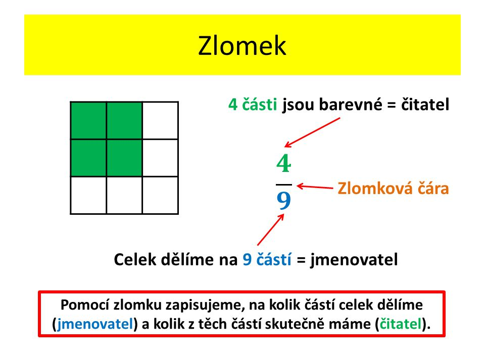 Zlomek 𝟒 𝟗 4 části jsou barevné = čitatel Zlomková čára