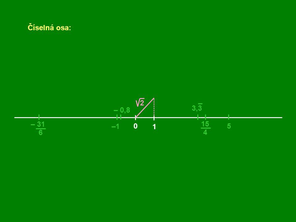 Číselná osa: 2 3,3 – 0,8 – 31 15 –1 1 5 6 4