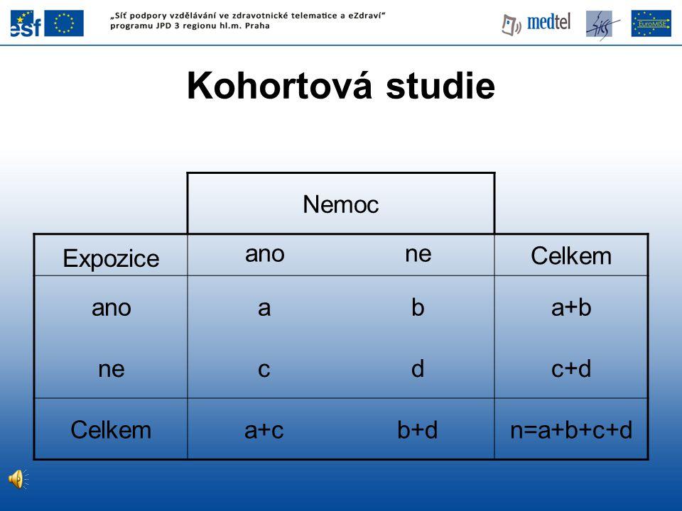 Kohortová studie Nemoc Expozice ano ne Celkem a b a+b c d c+d a+c b+d