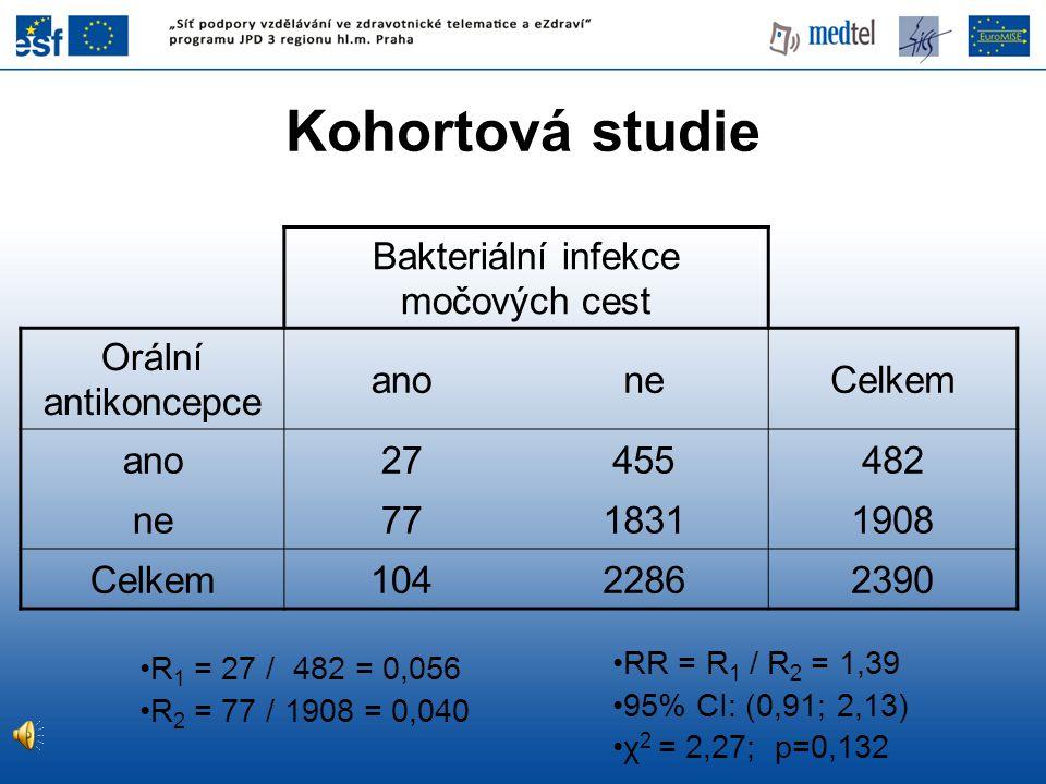 Bakteriální infekce močových cest