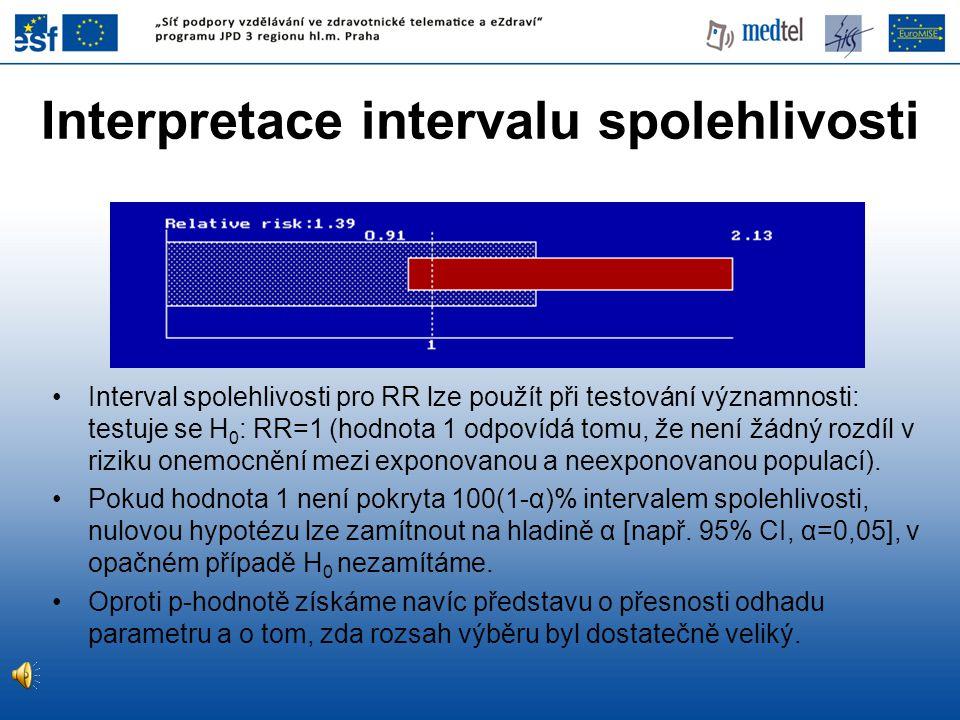 Interpretace intervalu spolehlivosti