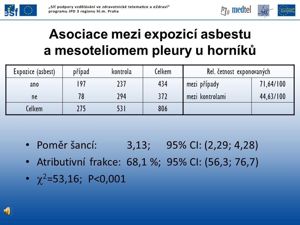 Asociace mezi expozicí asbestu a mesoteliomem pleury u horníků