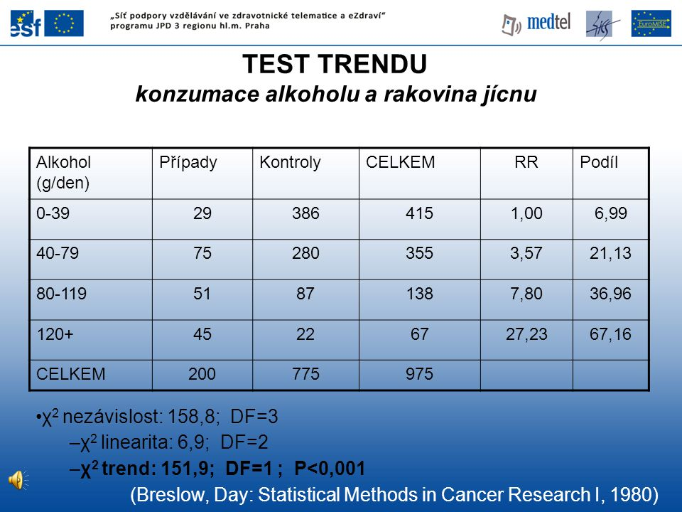 TEST TRENDU konzumace alkoholu a rakovina jícnu