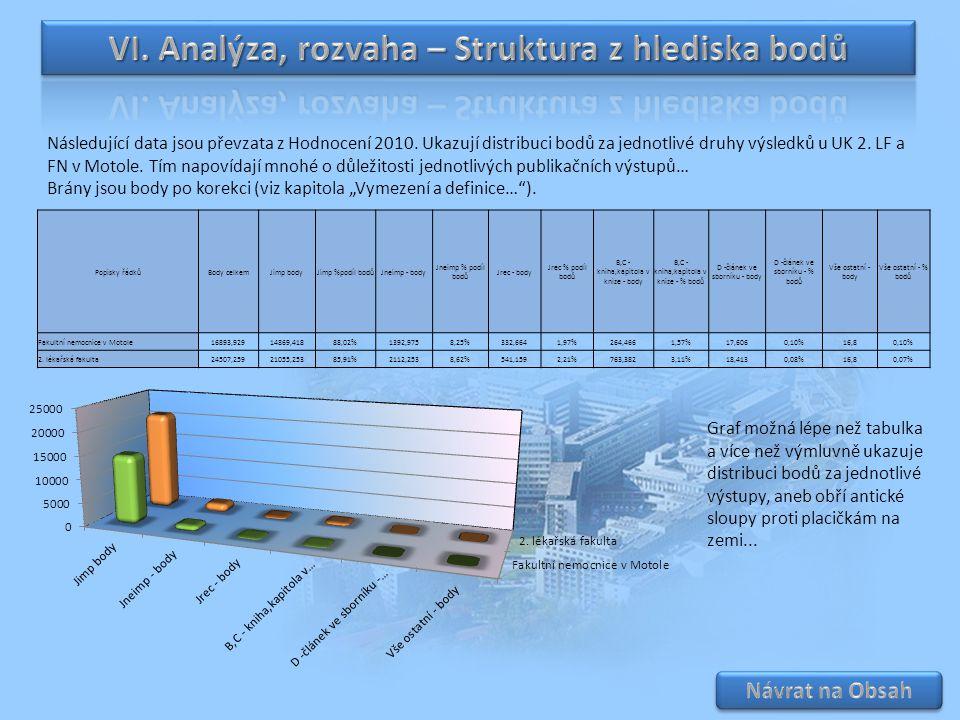 VI. Analýza, rozvaha – Struktura z hlediska bodů