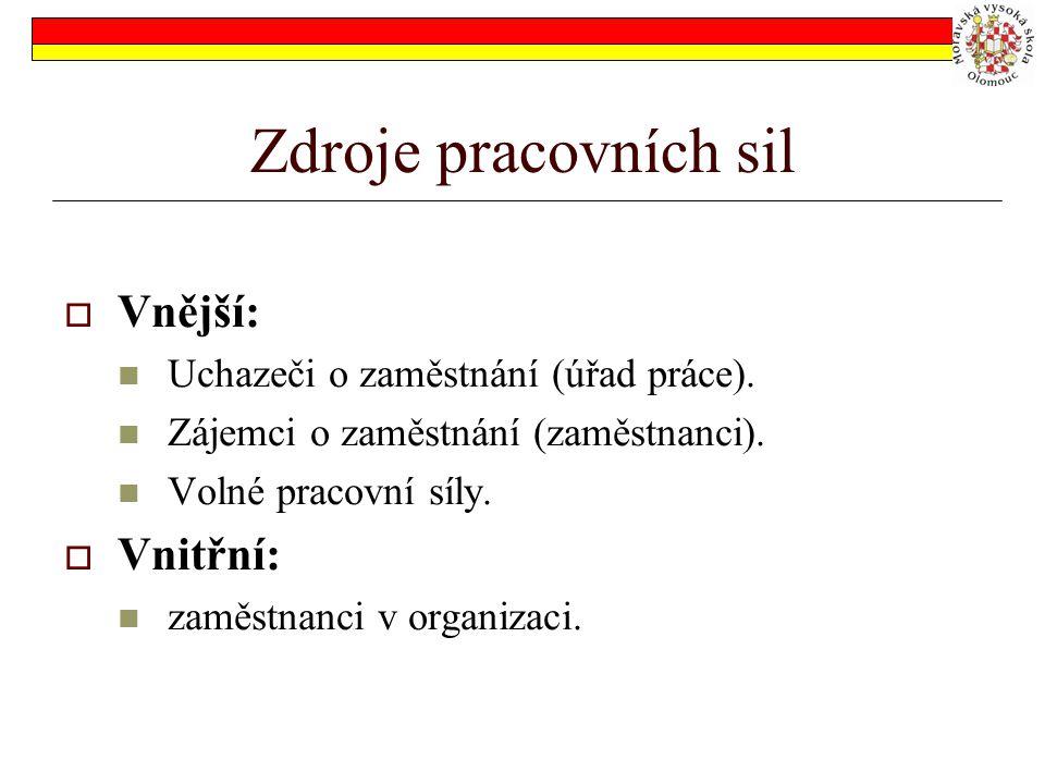 Zdroje pracovních sil Vnější: Vnitřní: