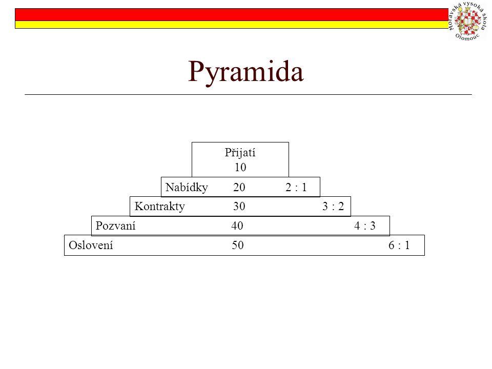 Pyramida Přijatí 10 Nabídky 20 2 : 1 Kontrakty 30 3 : 2