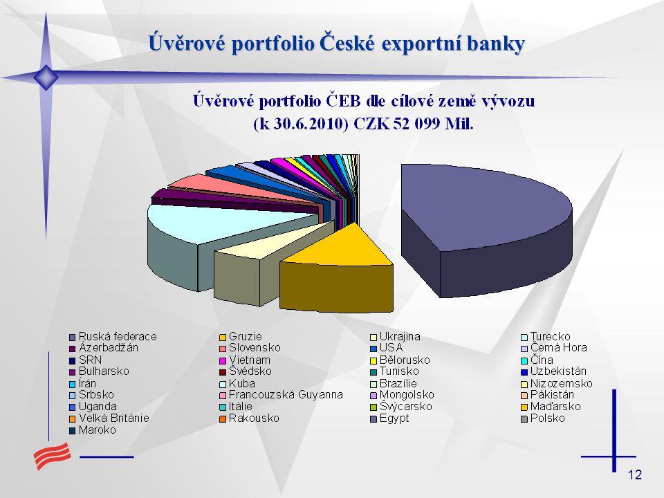 Úvěrové portfolio České exportní banky