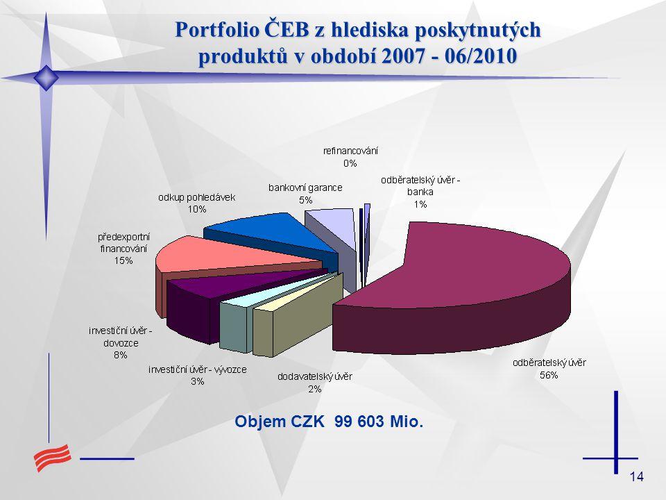 Portfolio ČEB z hlediska poskytnutých produktů v období 2007 - 06/2010