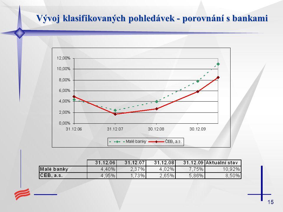 Vývoj klasifikovaných pohledávek - porovnání s bankami