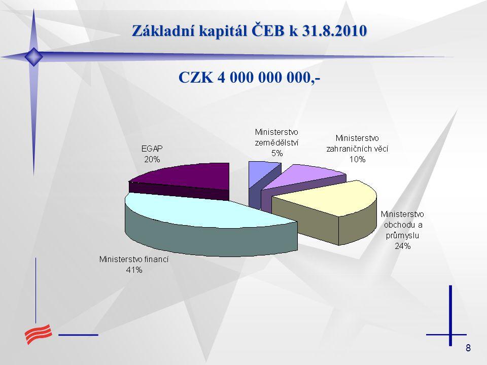 Základní kapitál ČEB k 31.8.2010 CZK 4 000 000 000,-