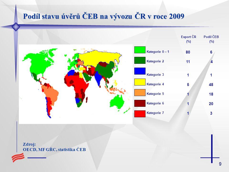 Podíl stavu úvěrů ČEB na vývozu ČR v roce 2009