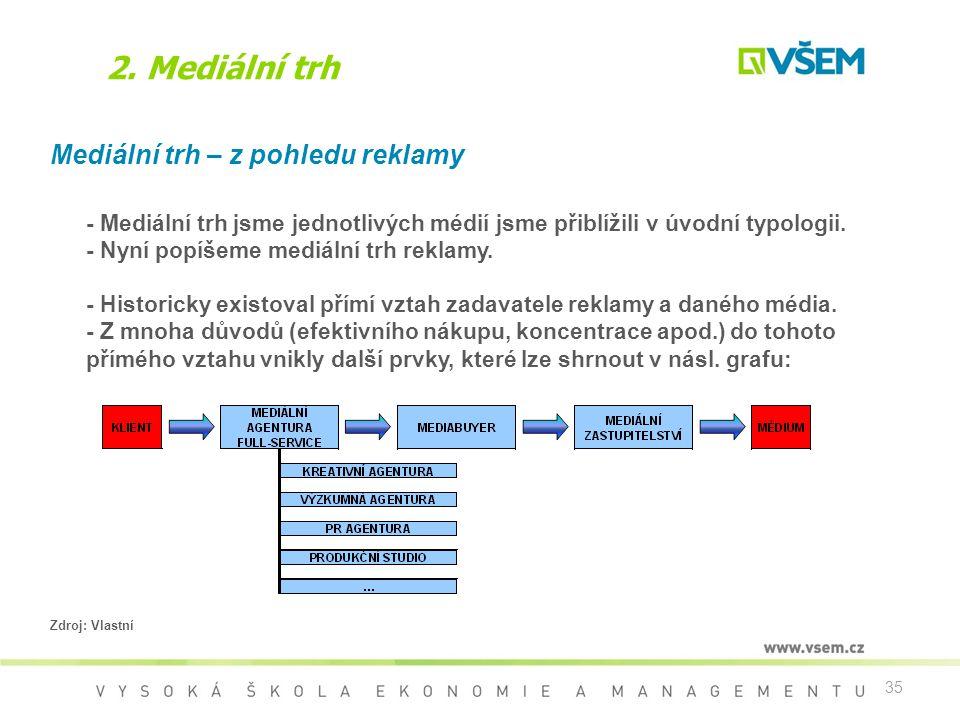 2. Mediální trh Mediální trh – z pohledu reklamy